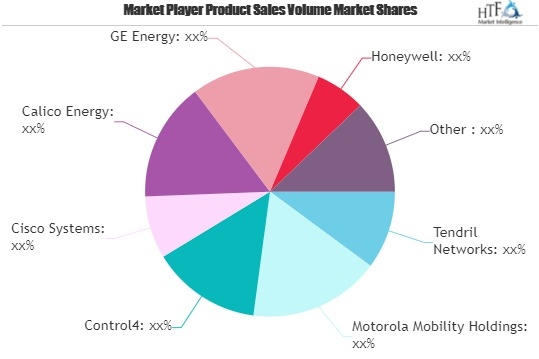 Smart Grid Home Area Network (HAN) Market Next Big Thing : Major Giants Control4, Cisco Systems, GE Energy