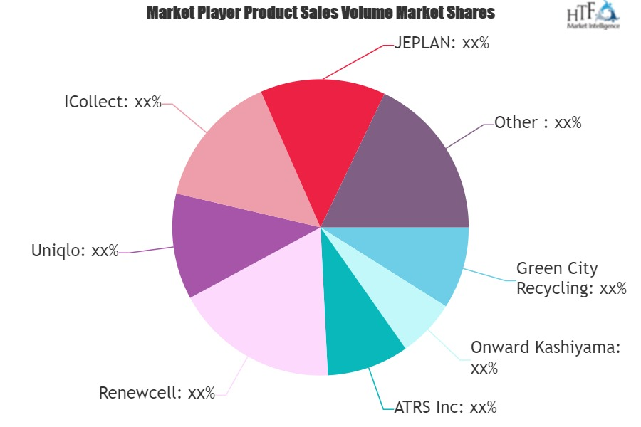 Textile Recycling Market SWOT Analysis by Key Players