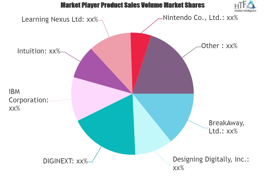 Serious Games Market Is Going to Boom: DIGINEXT, IBM, Intuition
