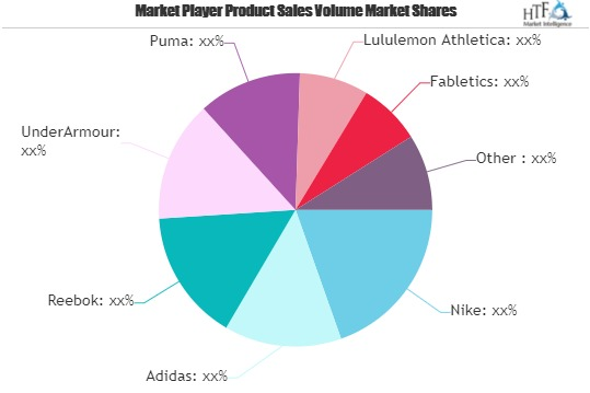 Sports Inspired Clothing Market Is Booming Worldwide with Nike, Adidas, Reebok